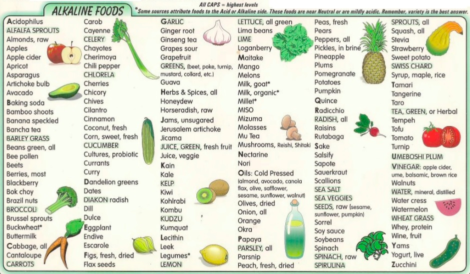 List Fructose Free Foods